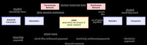Australian Energy Industry Process Model v0_10
