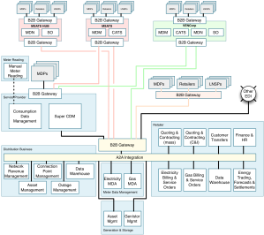 Integrated Utility Capability Model