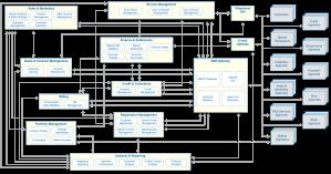Retail Energy Functional Model