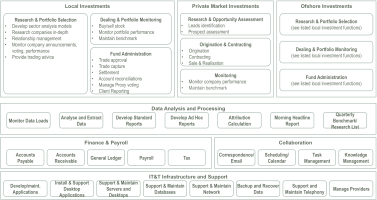 BM_Investment Management Model