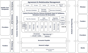 Health Payments and Claims Application Requirements Model