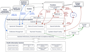 Health Payments and Claims Functional Model