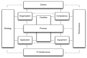 Business capability components