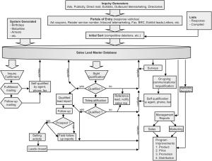 Leads Management Model